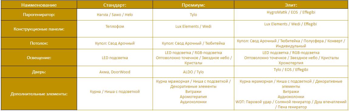 Хамам под ключ. Строительство и монтаж в Москве
