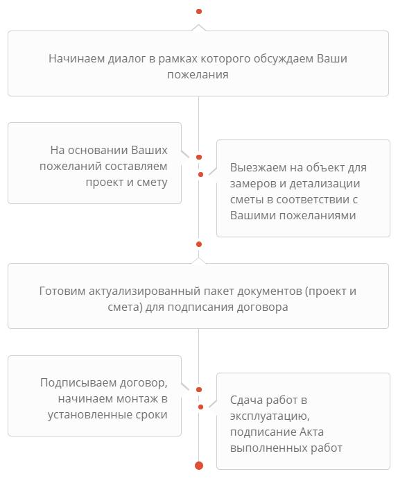 этапы работы с клиентом